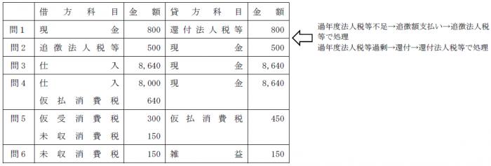 税金問題解答(簿記2級)