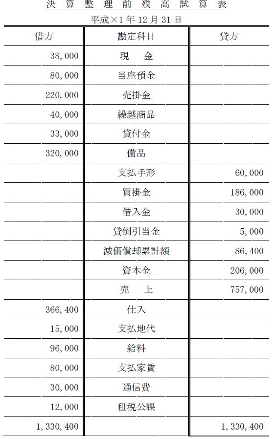 簿記3級予想模試(残高試算)