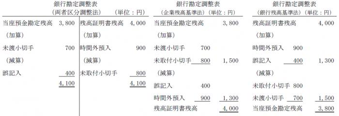銀行勘定調整表問題解答(簿記2級)