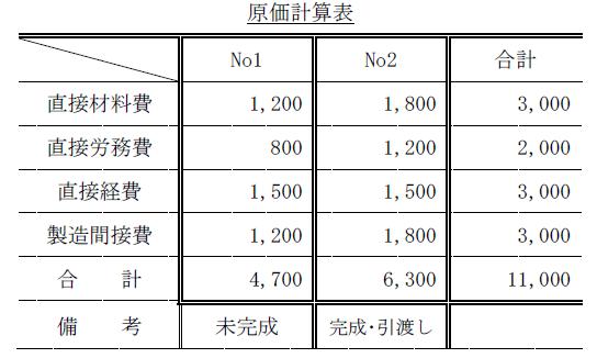 個別原価計算問題1解答(簿記2級)