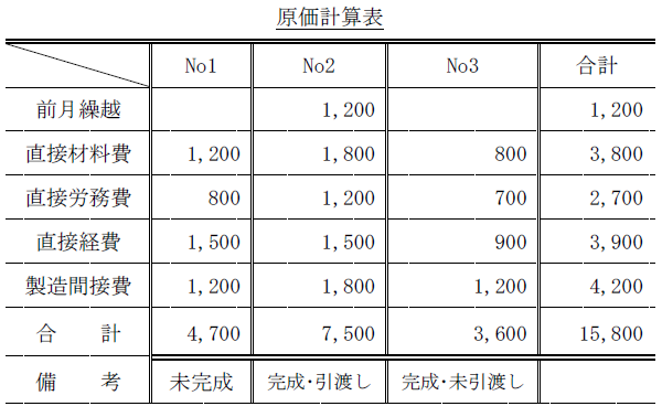 個別原価計算問題2(簿記2級)