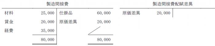 個別原価計算問題4解答(簿記2級)