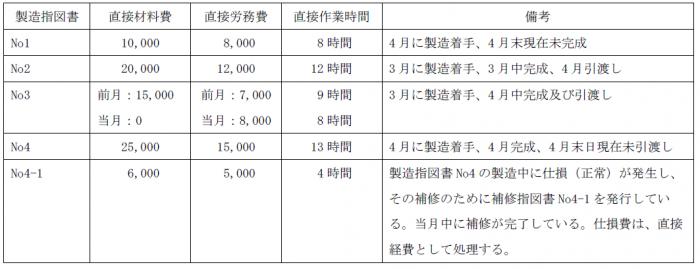 個別原価計算問題7(簿記2級)