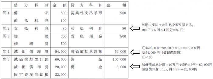 固定資産問題(簿記2級)