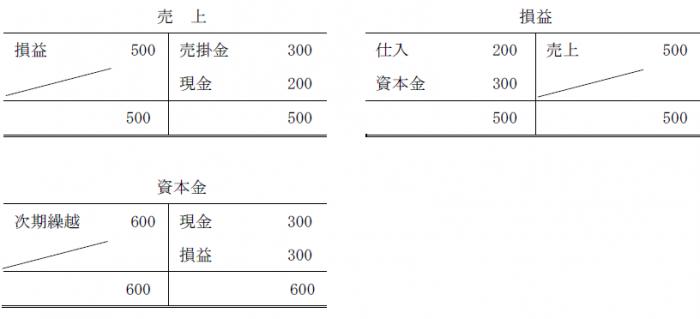 帳簿締め切り問題2解答1