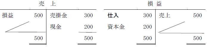 損益勘定2(T字)