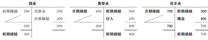 損益勘定3(T字)