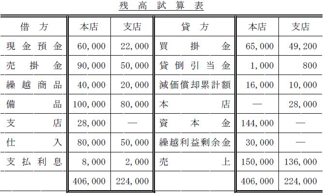 本支店会計問題(簿記2級)