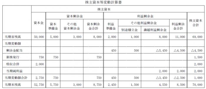 株主資本等変動計算解答(簿記2級)