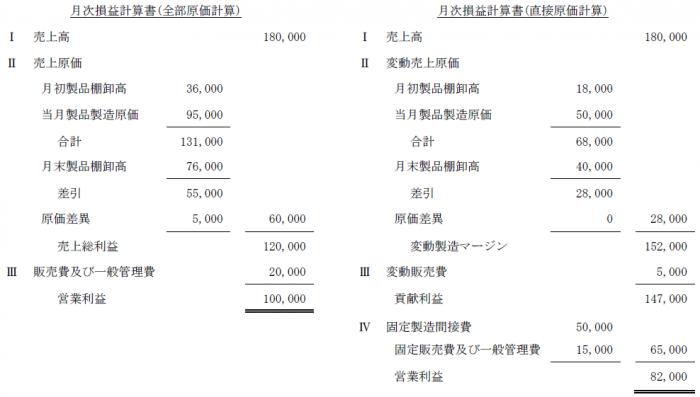 直接原価計算問題3解答