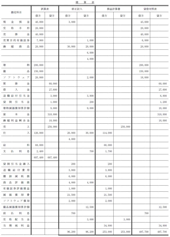 精算表作成問題解答(簿記2級)