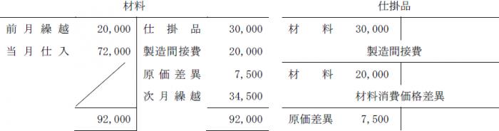 総平均法解答(簿記2級)