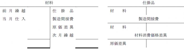 総平均法(簿記2級)