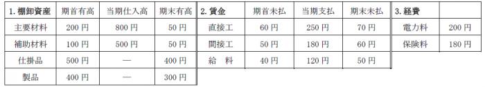 財務諸表(簿記2級)