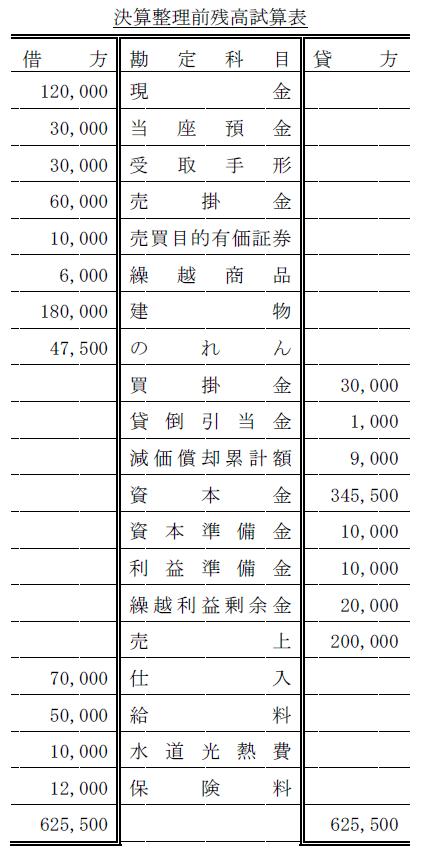 貸借対象・損益計算書作成問題解答(簿記2級)