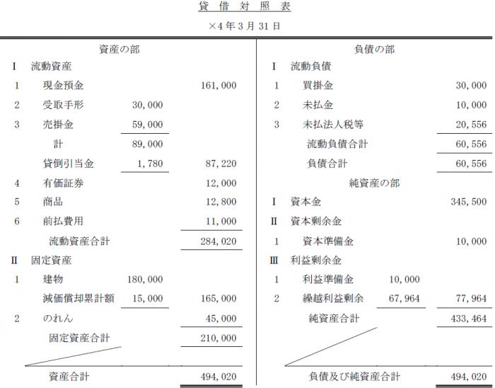 貸借対象作成問題解答(簿記2級)