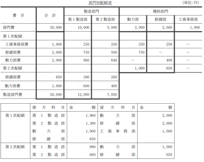 部門別個別原価計算問題6解答