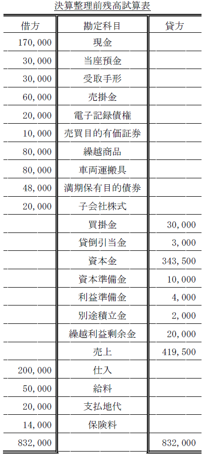 BS・PL作成問題(簿記2級)